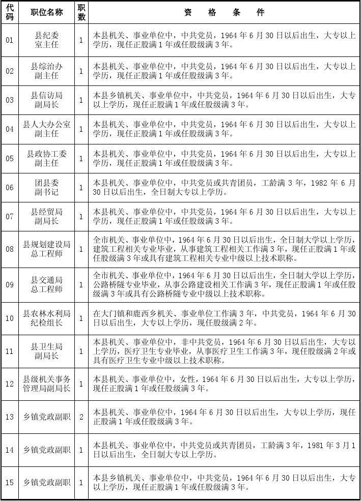 洞头县竞争性选拔副科级领导干部职位一览表