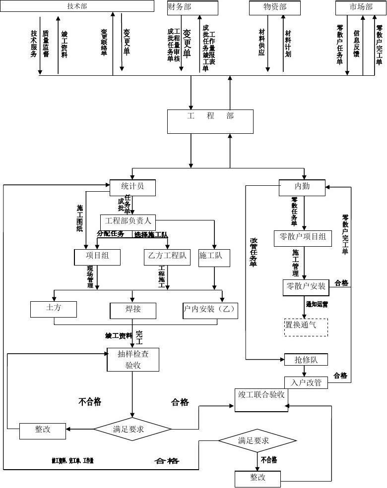 燃气公司工程技术部管理流程图