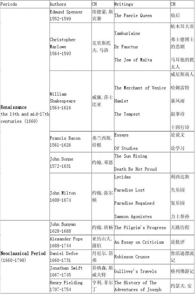 英美文学作家作品列表