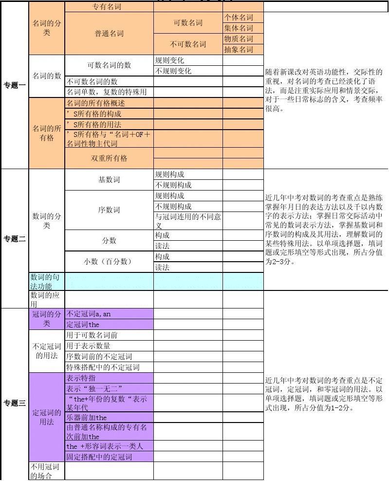 中考英语语法结构表(全)