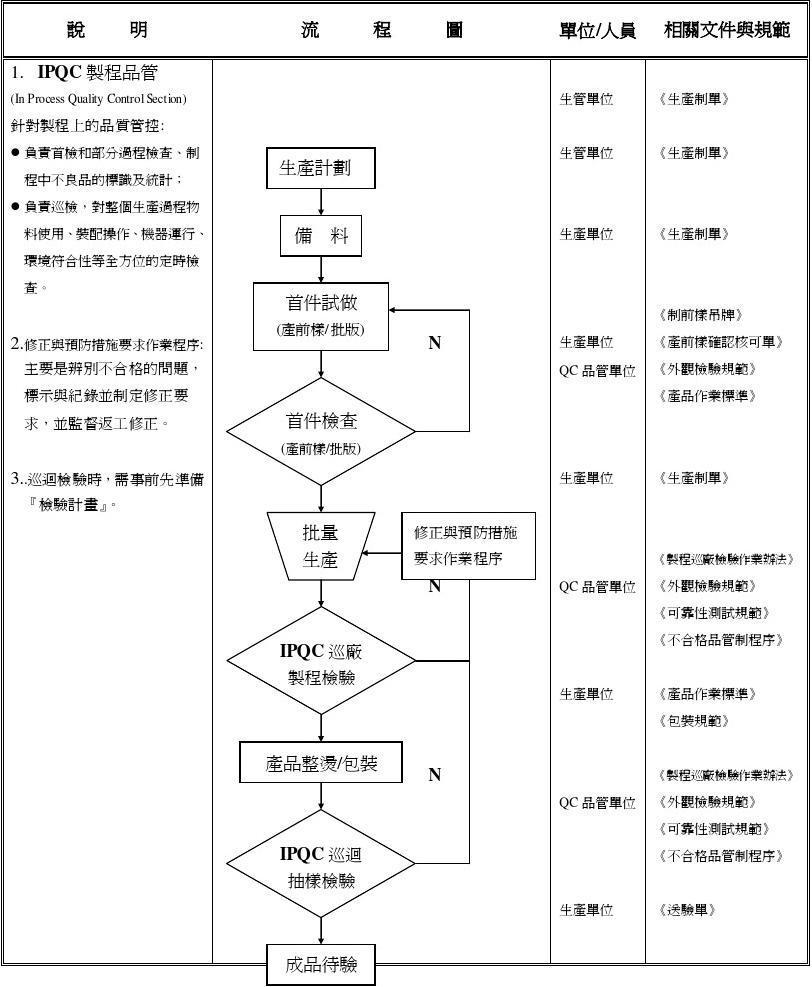 生产车间工作流程图_IPQC(成衣生产)作业流程图答案_word文档在线阅读与下载_文档网