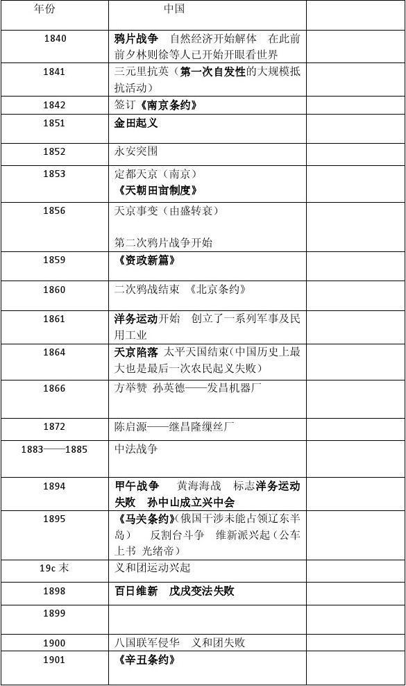 初中历史中国近代史_中国近现代重大历史事件编年表_word文档在线阅读与下载_免费文档