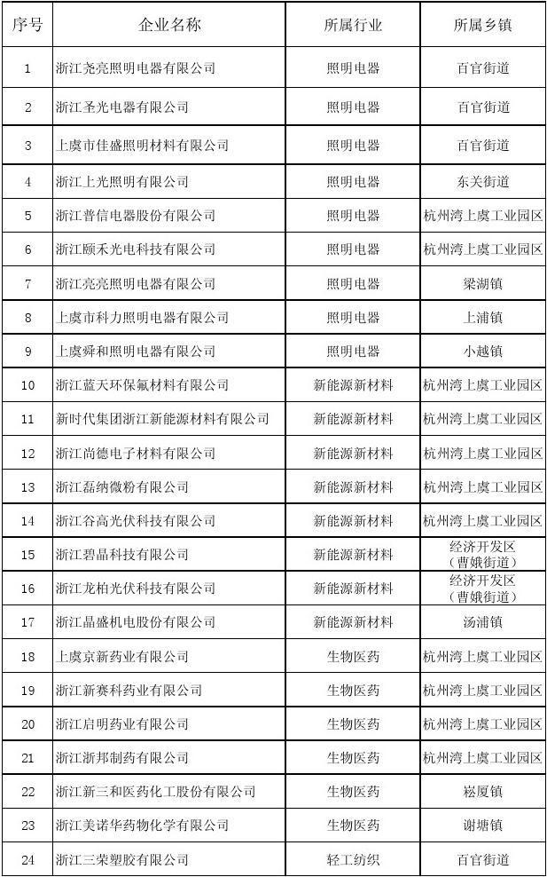 绍兴211工程名单