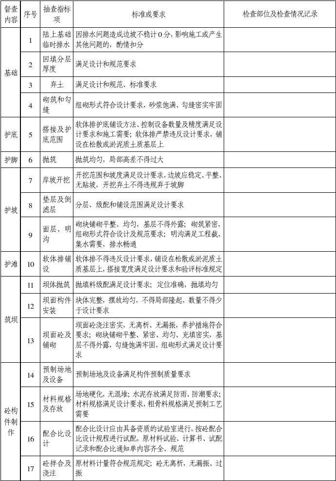 水运工程航道施工工艺督查情况记录表