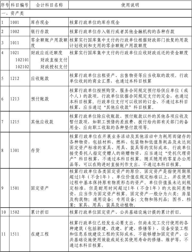 2014新会计制度--行政单位会计科目使用说明