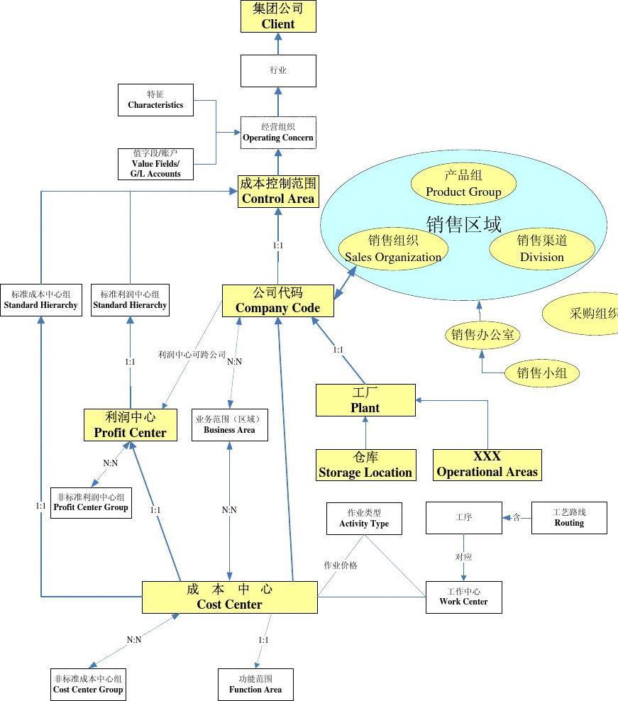 工厂组织架构图_SAP组织架构概念图_word文档在线阅读与下载_文档网