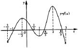 2010年高三数学高考冲刺专题二:函数与导数的交汇题