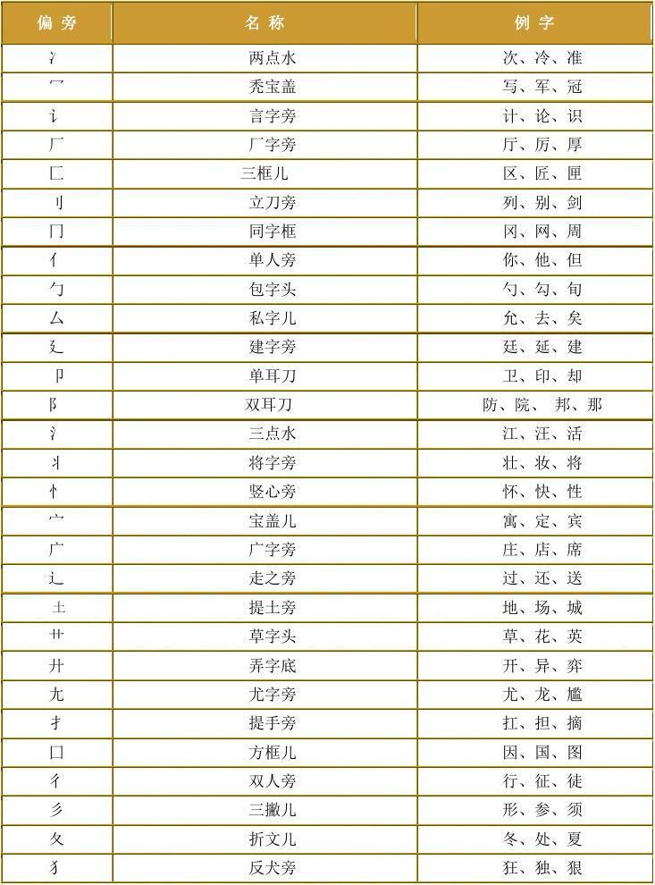 你可能喜欢 常用汉字笔画名称表 人教版语文一年级上册生字笔顺 最新图片