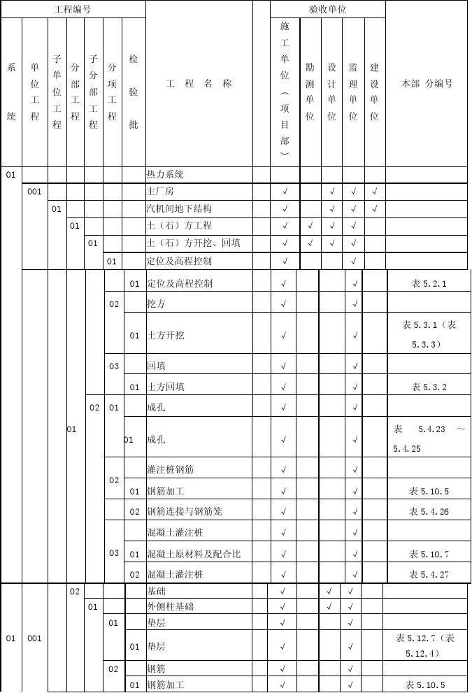 垃圾焚烧发电厂土建项目划分表