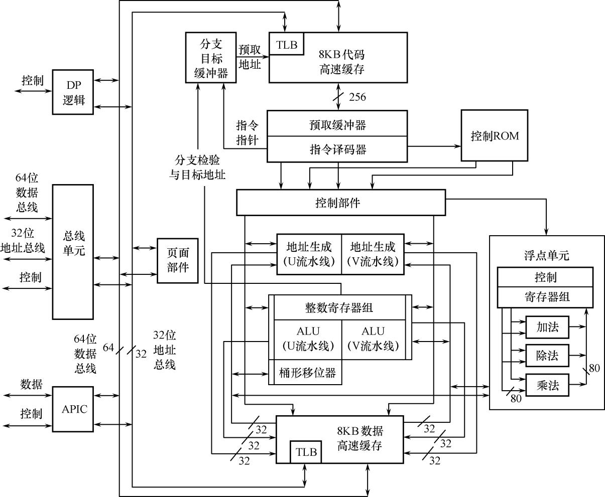 完整解決方案:Superscalar-Computer CPU Processing Technology.ppt 34