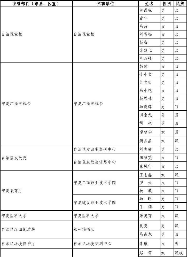 宁夏部分事业单位赴北京、西安招聘急需、紧缺高层次人才公