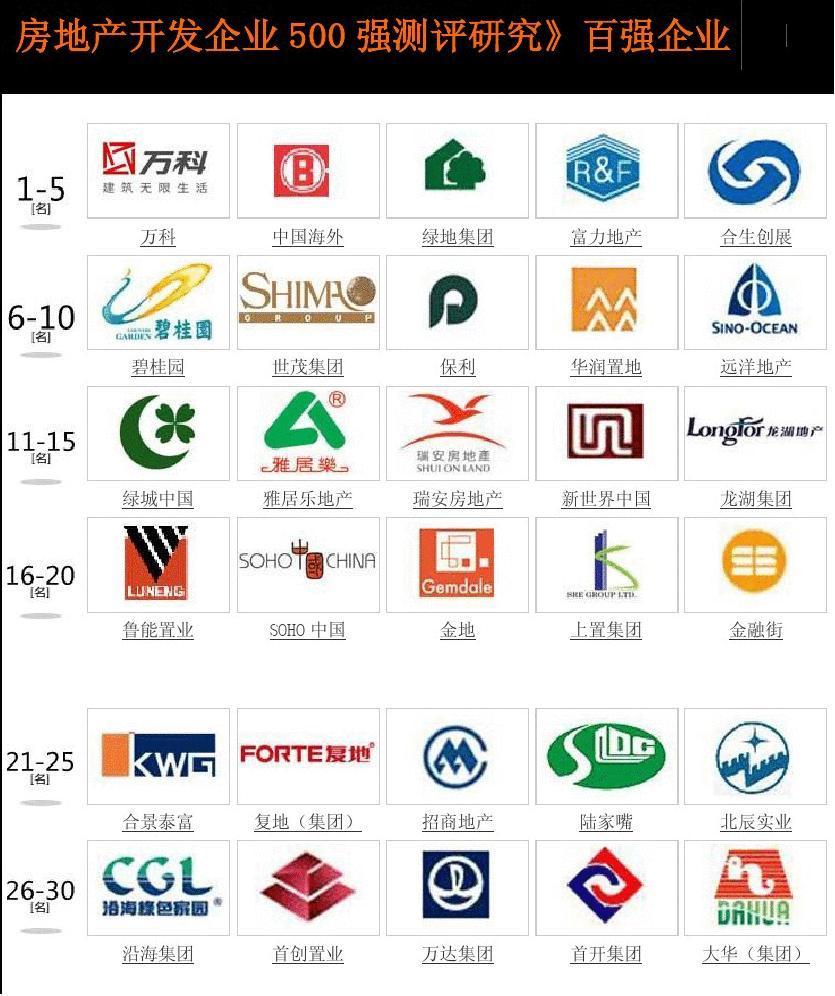 房地产开发企业100强LOGO