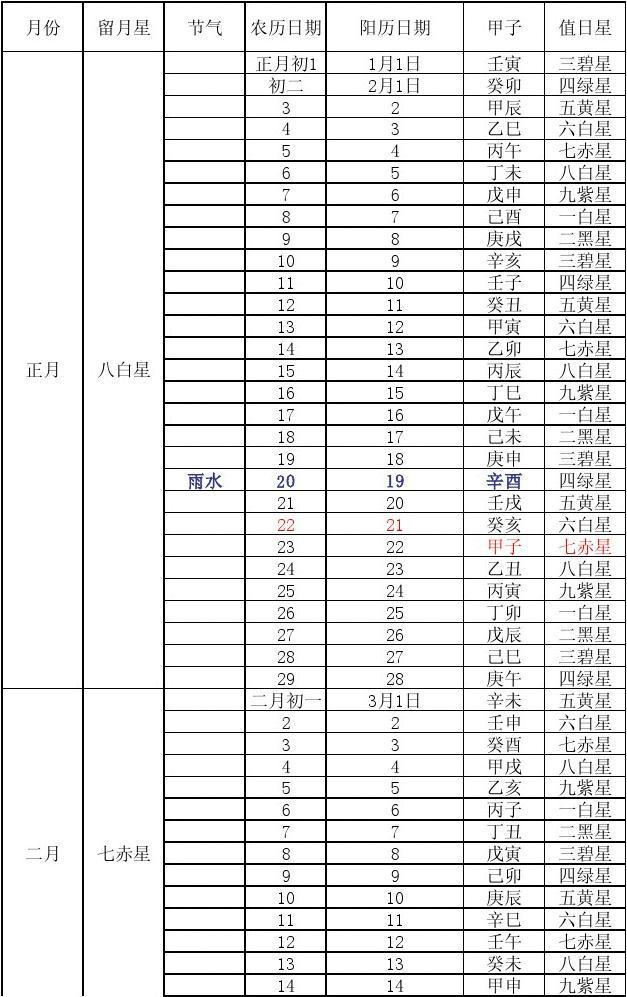 2014年甲午四绿星流年表