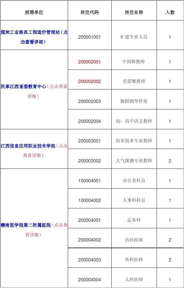 2012江西省事业单位招考岗位