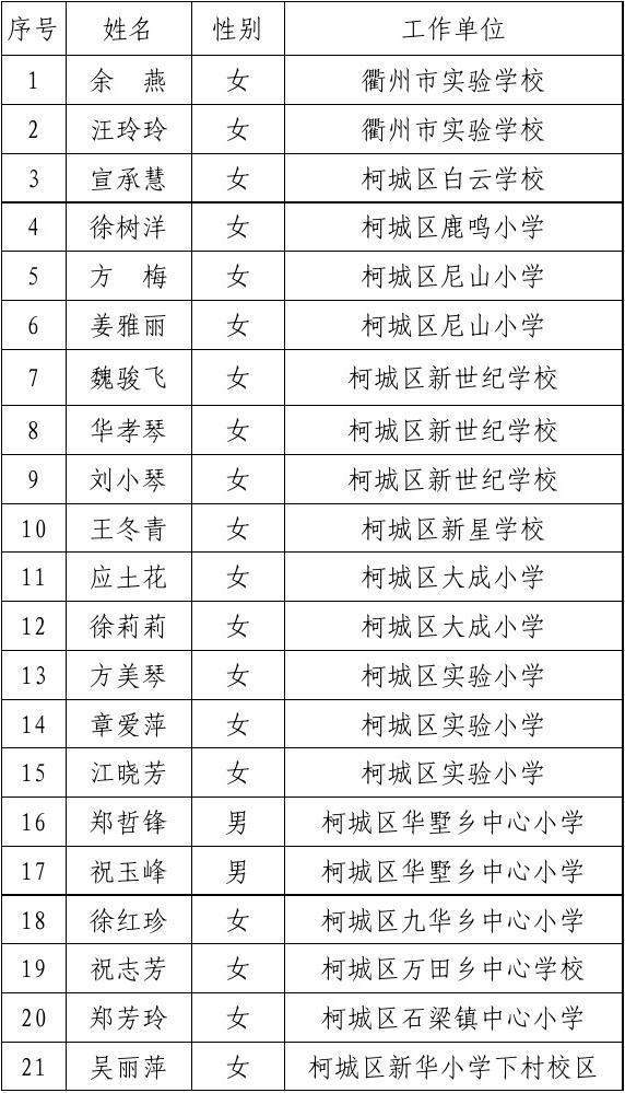 2010年衢州市小学高级专业技术资格评审通过人员名单